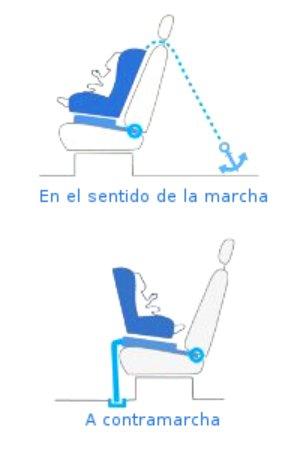 Cómo colocar una silla con Isofix