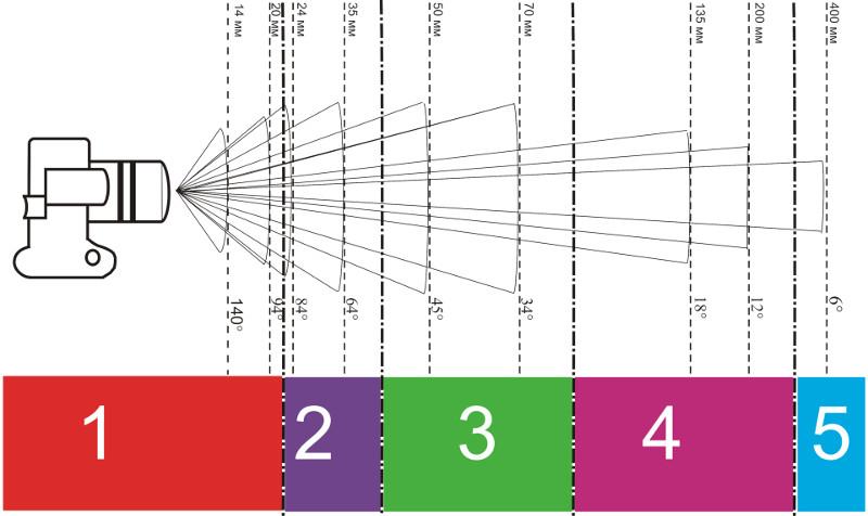 Equivalencia entre la Distancia Focal de un Objetivo Fotográfico, y el ángulo de visión.